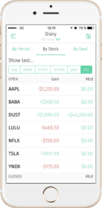 Investigate your personal key to profitable trading